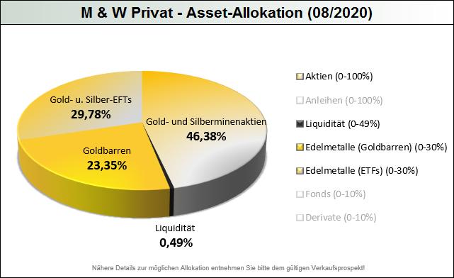 M__W_Privat-Allokation