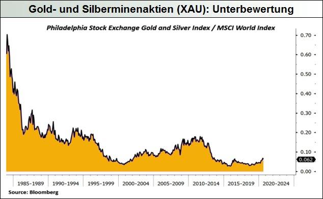 Gold- und Silberminenaktien - Unterbewertung