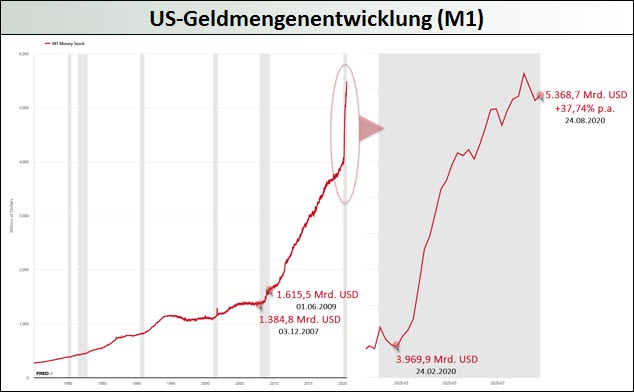 US-Geldmengenentwicklung M1