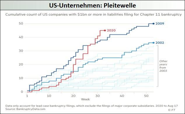 US-Unternehmen - Pleitewelle