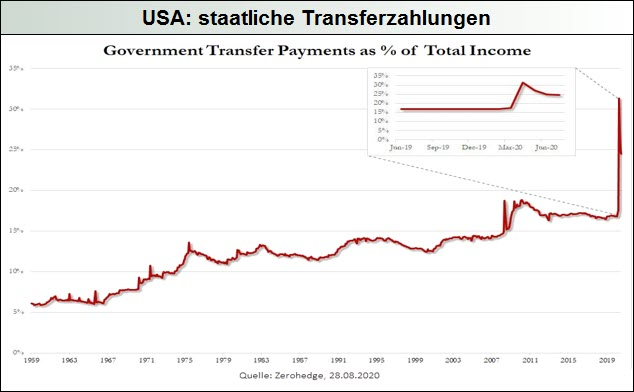 USA-staatliche Transferzahlungen