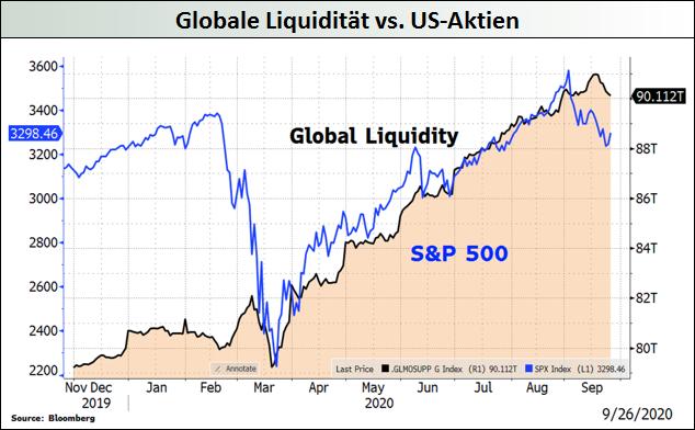 Globale Liquidität vs. US-Aktien