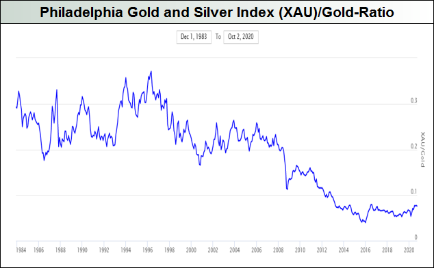 Philadelphia Gold and Silver Index (XAU)-Gold-Ratio
