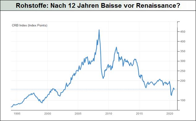 Rohstoffe: Nach 12 Jahren Baisse vor Renaissance?