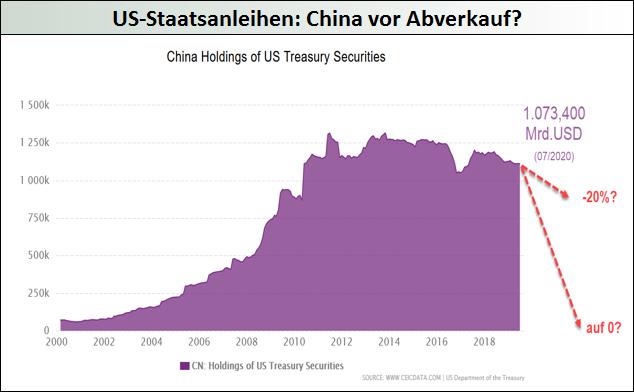 US-Staatsanleihen - China vor Abverkauf?