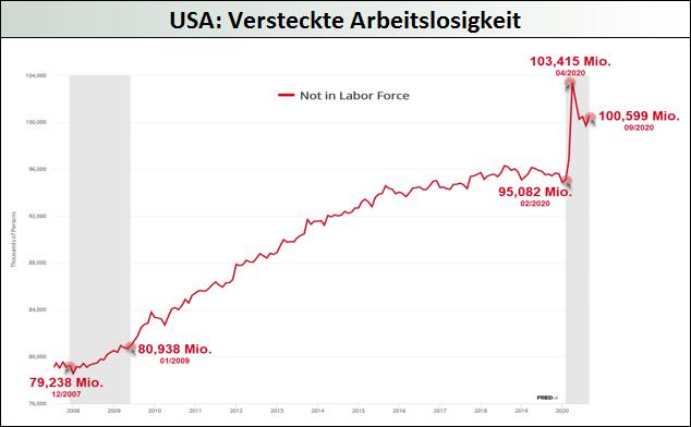 USA - Versteckte Arbeitslosigkeit
