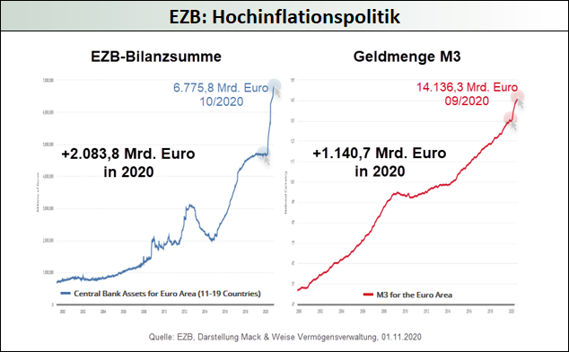 EZB: Hochinflationspolitik