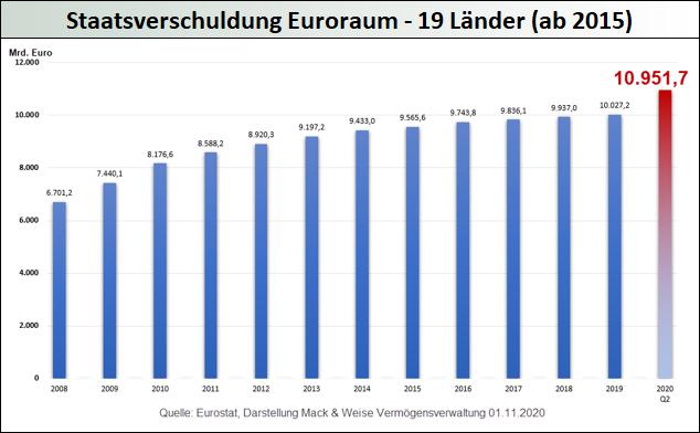 Staatsverschuldung Euroraum