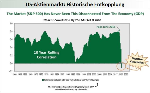 US-Aktienmarkt: Historische Entkopplung