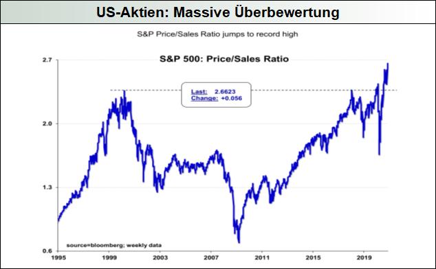 US-Aktien: Massive Überbewertung