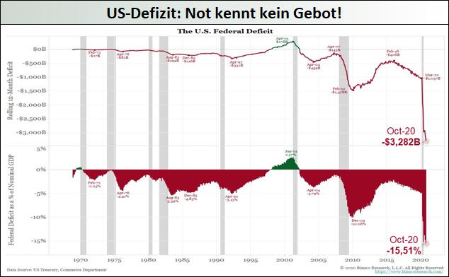 US-Defizit: Not kennt kein Gebot