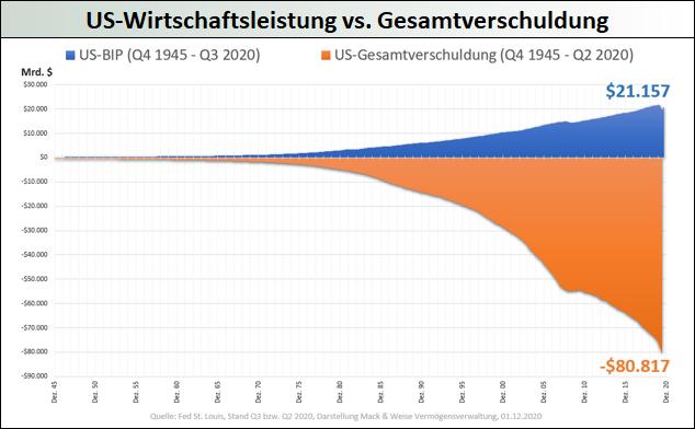 US-Wirtschaftsleistung vs. Gesamtverschuldung
