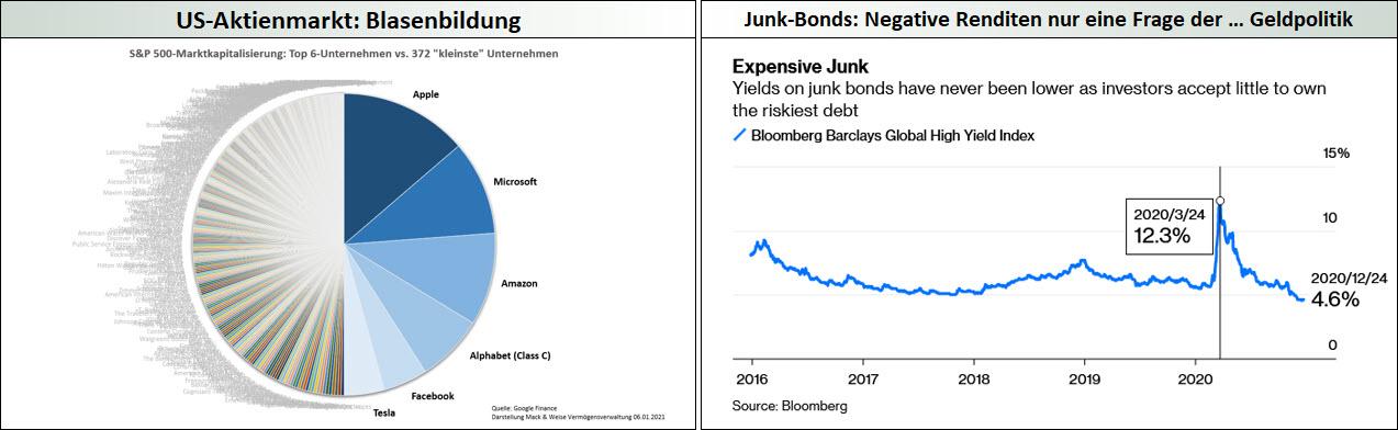 Blasenbildungen an den Aktien- und Anleihemärkten