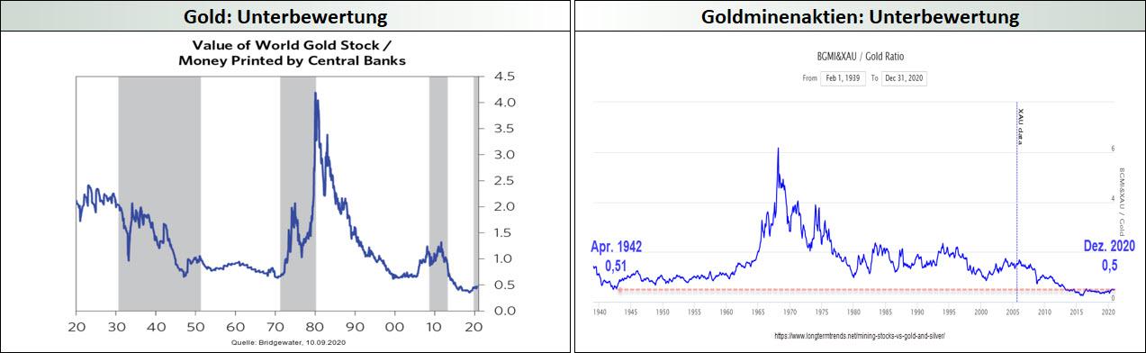 Gold und Goldminenaktien_Unterbewertung