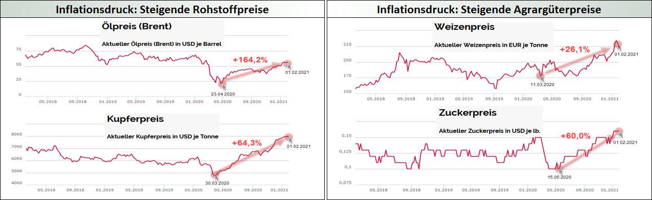 Inflationsdruck_Steigende Rohstoff- und Agrargüterpreise