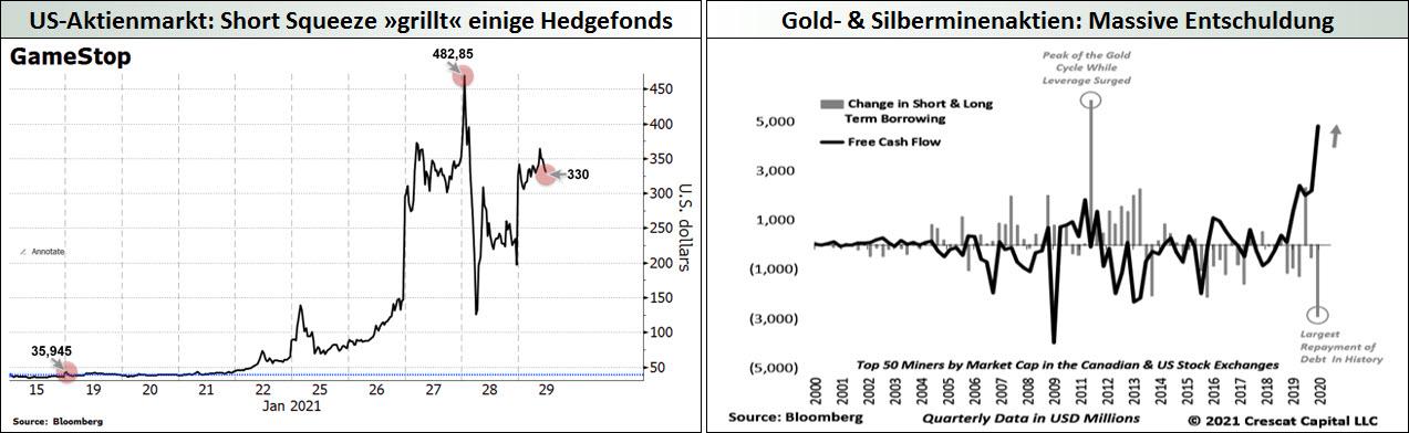 US-Aktienmarkt_Short Squeeze - Gold- & Silberminenaktien_Massive Entschuldung