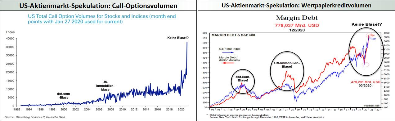 US-Aktienmarkt_Spekulationsexzesse