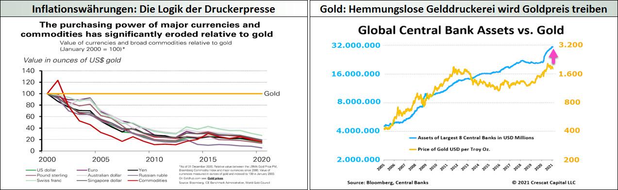 Inflationsdruck_Die Logik der Druckerpresse - Gold_Hemmungslose Gelddruckerei wird Goldpreis treiben