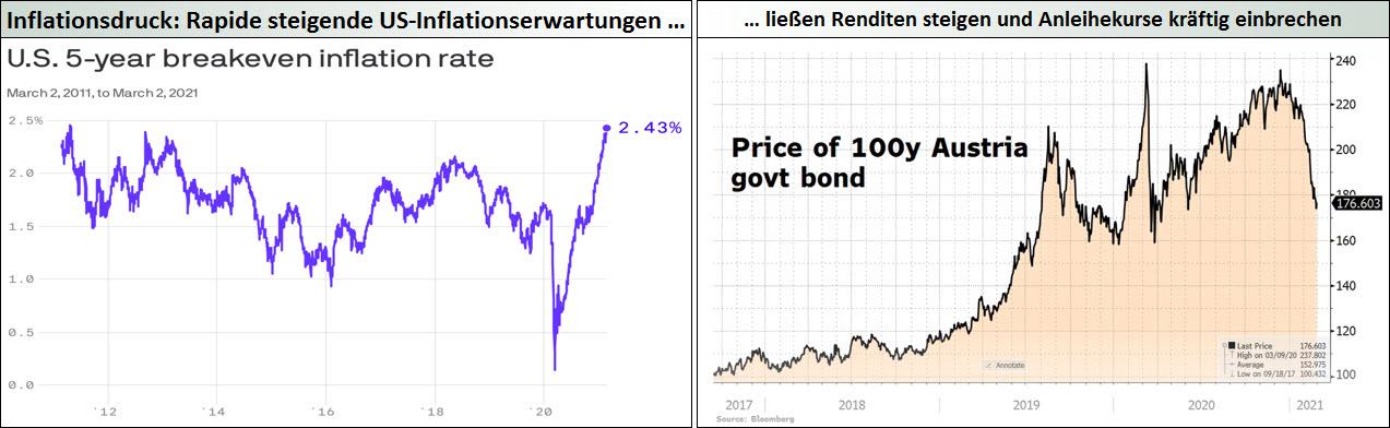 Inflationsdruck_Rapide steigende US-Inflationserwartungen ließen Renditen steigen und Anleihekurse kräftig einbrechen