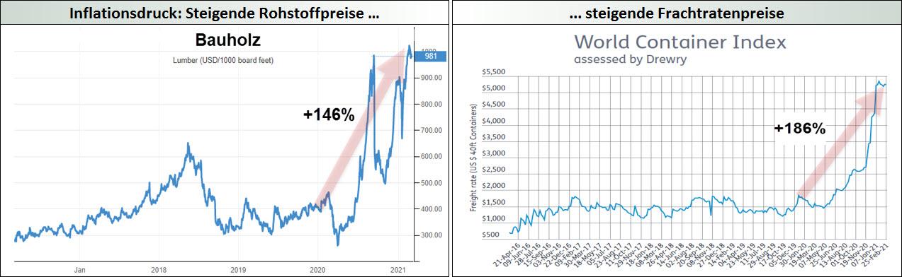 Inflationsdruck_Steigende Rohstoff- und Frachtratenpreise
