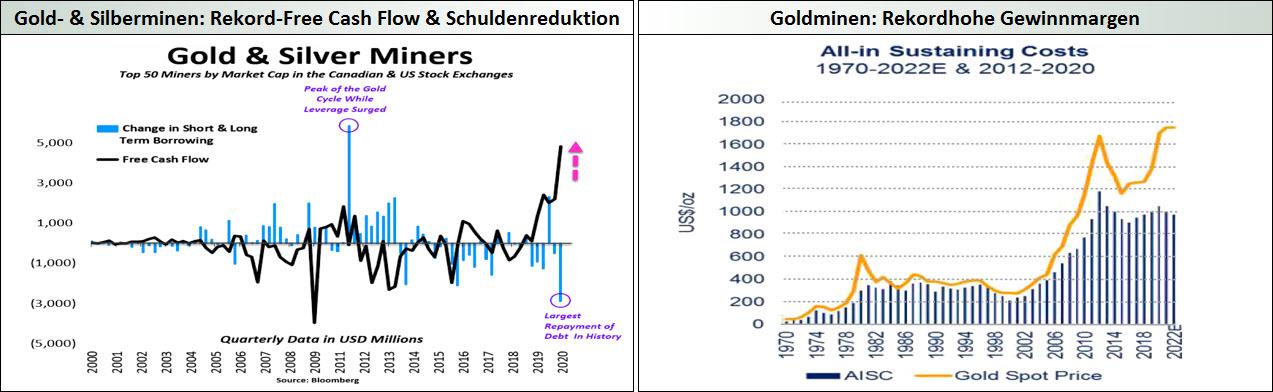 Gold & Silberminen_Free Cash Flow & Gewinnmargen