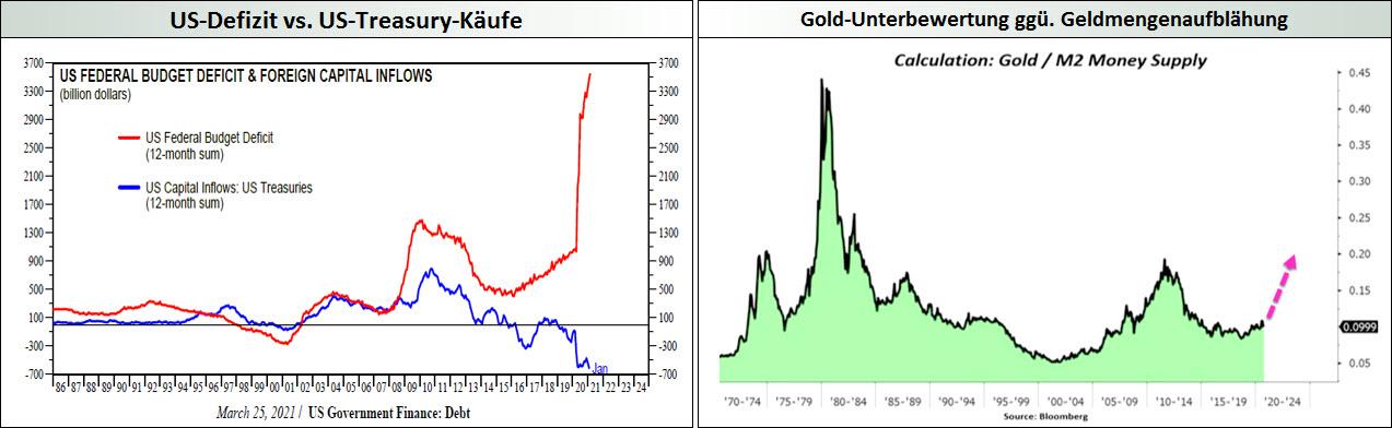 US-Defizit _ Gold-Unterbewertung