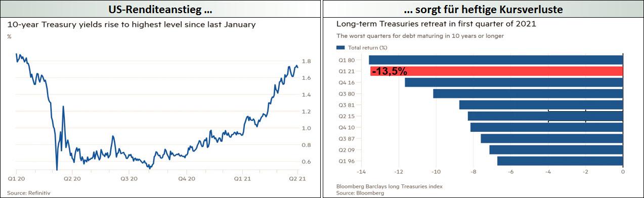 US-Renditeanstieg ... sorgt für heftige Kursverluste