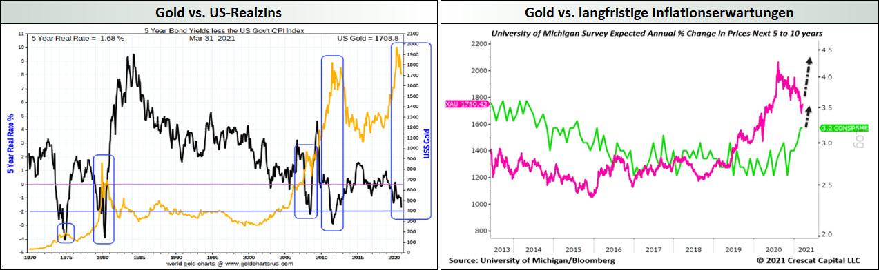 Gold vs. US-Realzins + Gold vs. langfristige Inflationserwartungen