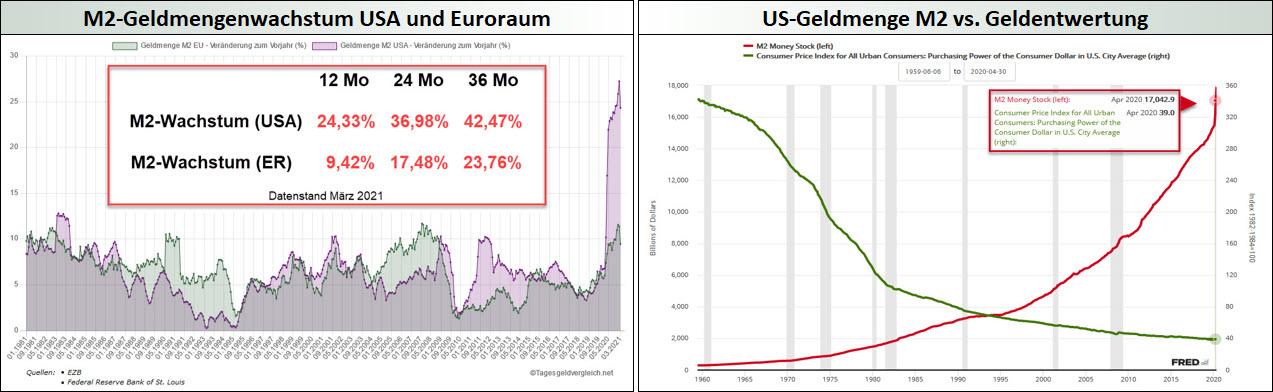M2-Geldmengenwachstum USA und ER + US-Geldmenge vs. Geldentwertung