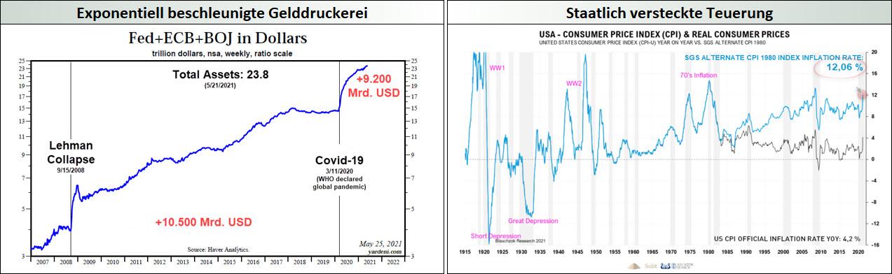 Exponentiell beschleunigte Gelddruckerei - Staatlich versteckte Teuerung