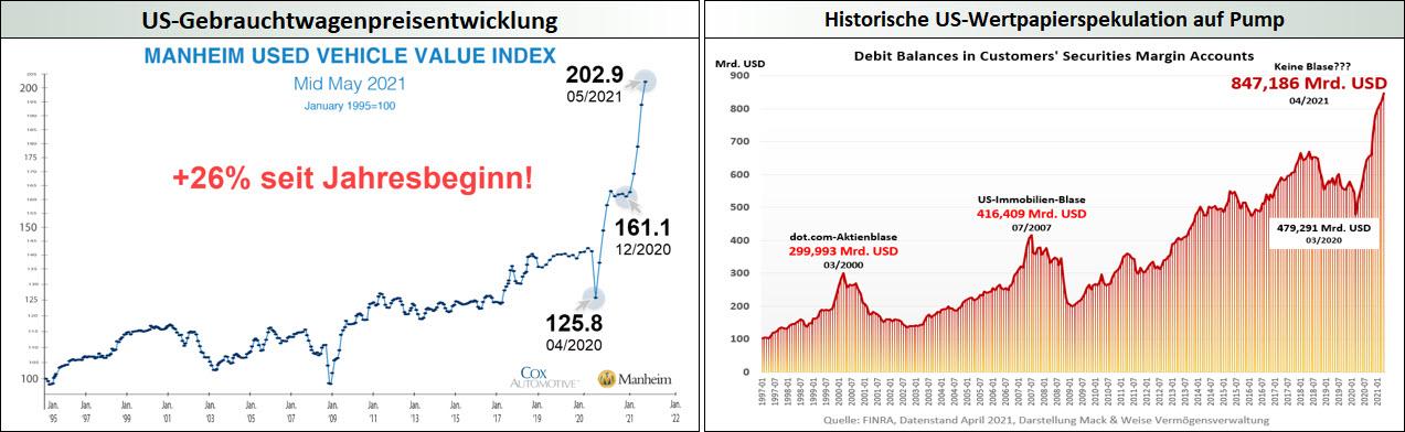 US-Gebrauchtwagenpreisentwicklungn - Historische US-Wertpapierspekulation auf Pump
