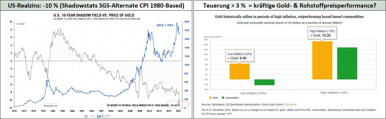 US-Realzins - Minus 10% (Shadowstats SGS-Alternate CPI 1980-Based) - Teuerung größer 3% = kräftige Gold- und Rohstoffpreisperformance