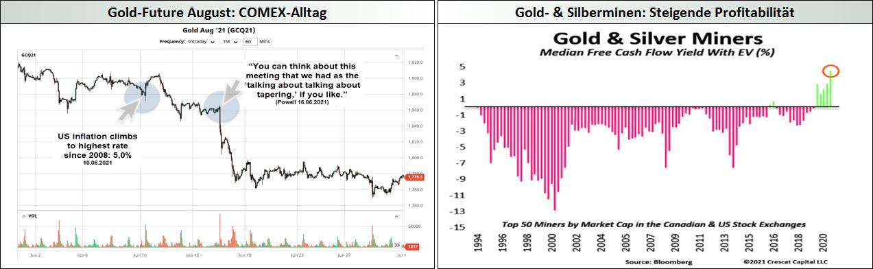 Gold - Comex-Alltag, Gold- Silberminen-Profitabilitätjpg