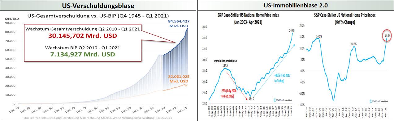 US-Exzesse - Verschuldungsblase, Immobilienblase 2.0