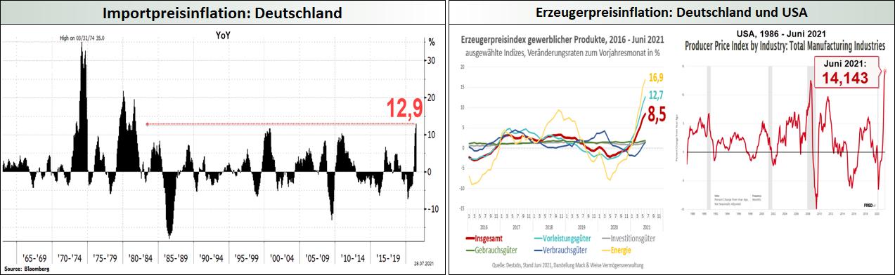 Import- und Erzeugerpreisinflation
