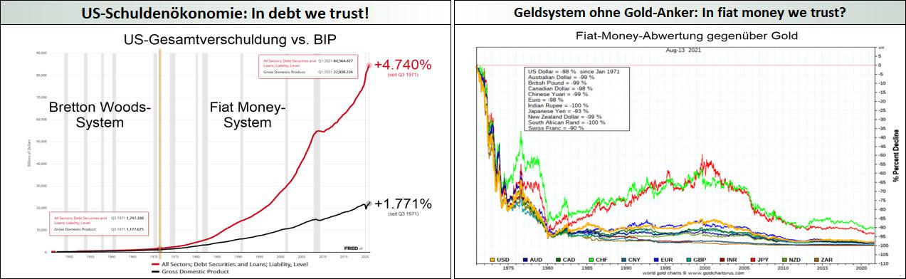 US-Schuldenökonomie_Fiat money-Abwertung seit 1971