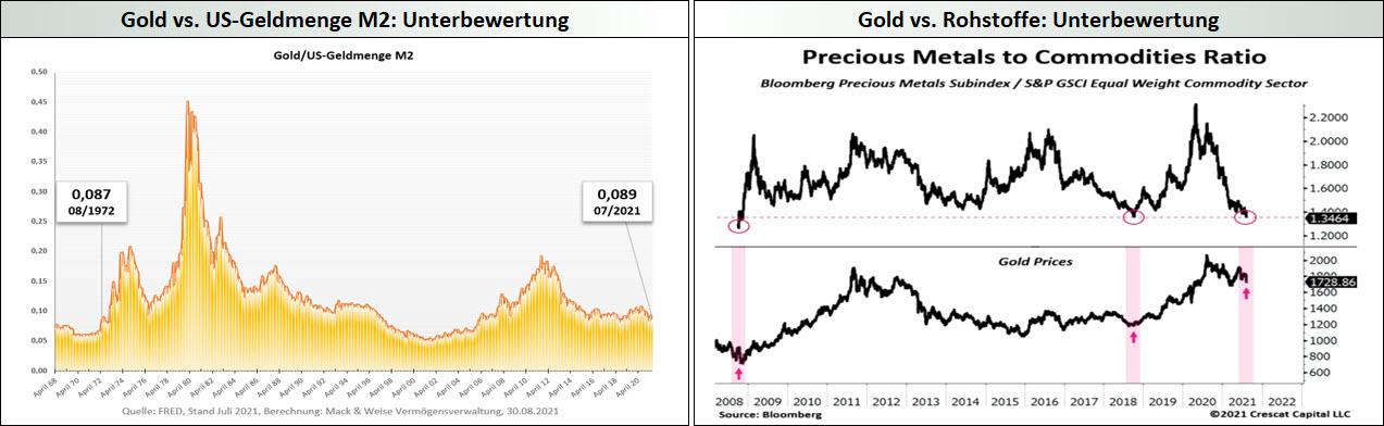 Gold - Unterbewertung