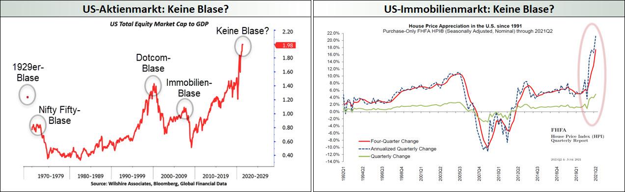 US-Finanzmärkte - (K)eine Blasen