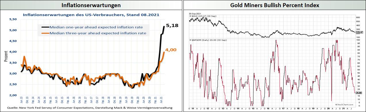 Inflationserwartungen_Gold Miners Bullish Precent Index