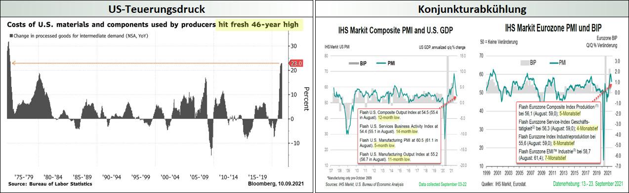 US-Teuerungsdruck_Konjunkturabkuehlung
